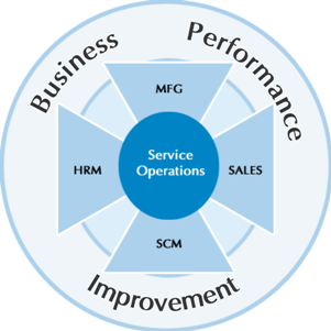 Business Performance Improvement2
